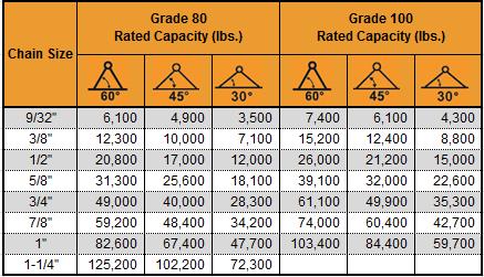 2 Leg Chain Sling Capacity Chart