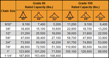 4 Leg Chain Capacity Chart