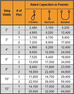 Nylon Triangle Choker Capacity Chart