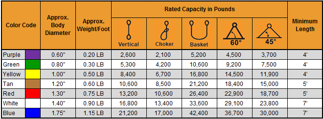Polyester Eye and Eye Round Sling Capacity Chart