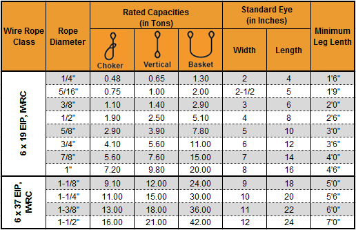 Single Leg Wire Rope Rating Capacities